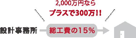 2000万円ならプラスで300万